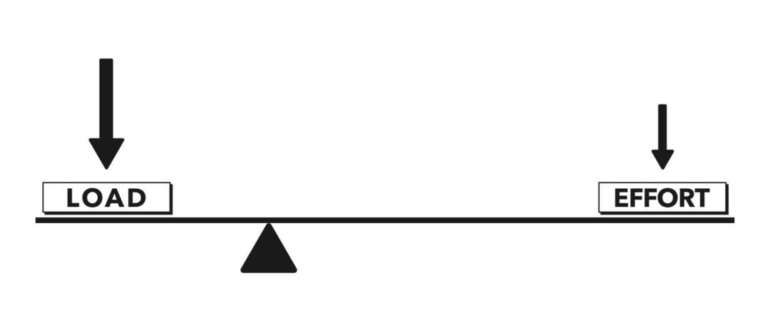 杠杆解剖,第2部分:杠杆和力矩
